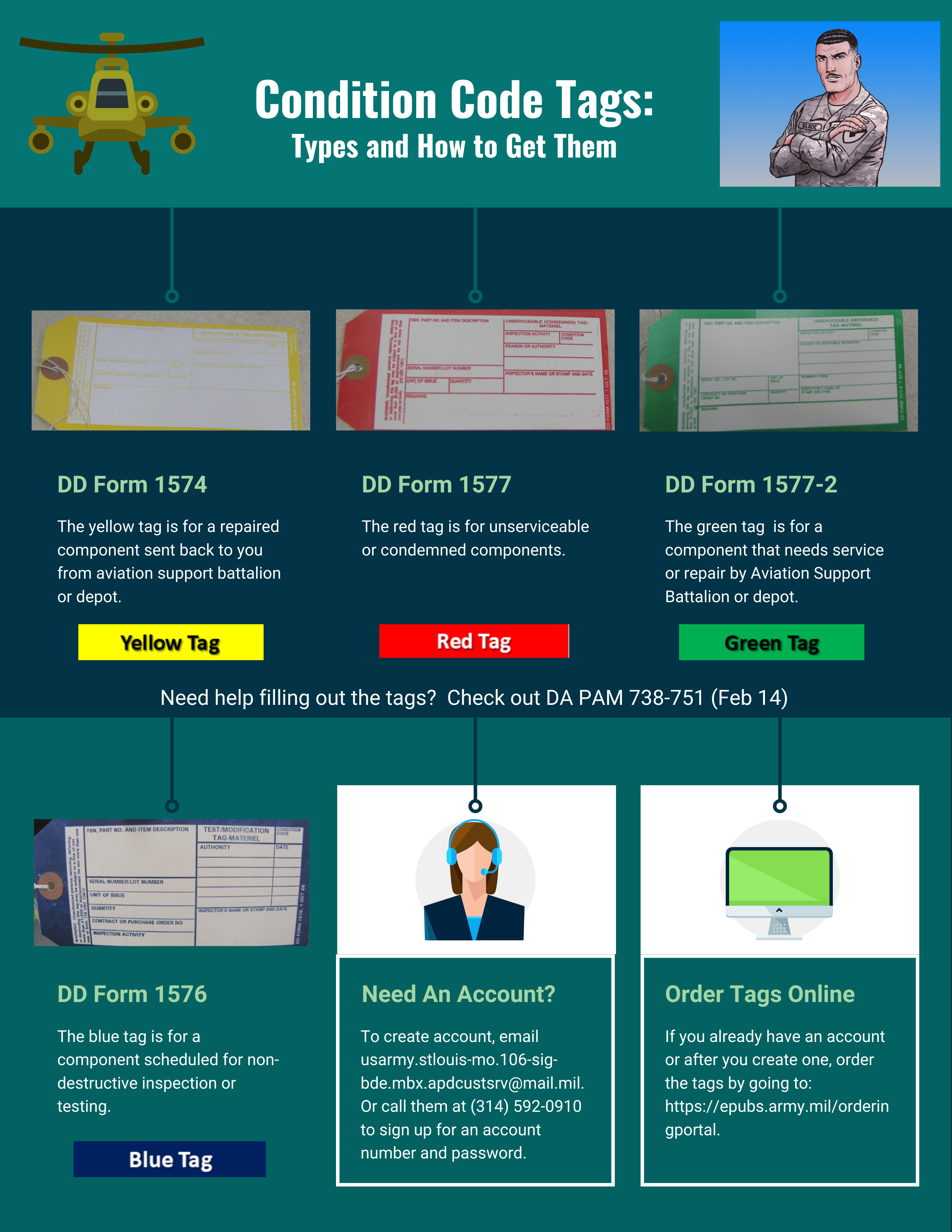 Condition Code Tag Infographic