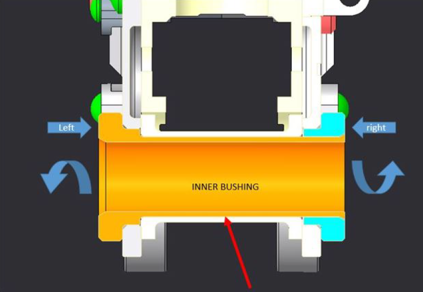 Inner bushing rotation
